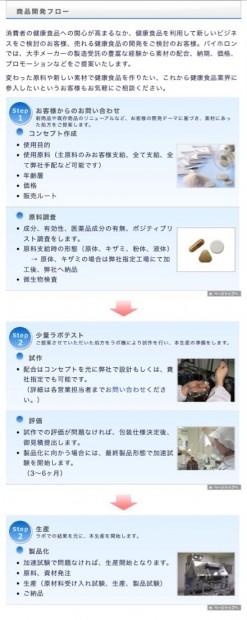 商品開発の流れ☆化粧品・サプリメント編☆3