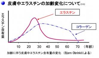 エラスチン年齢グラフ